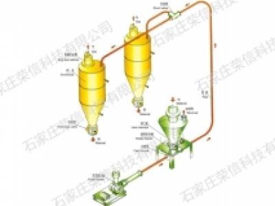 塘沽气力输送控制系统